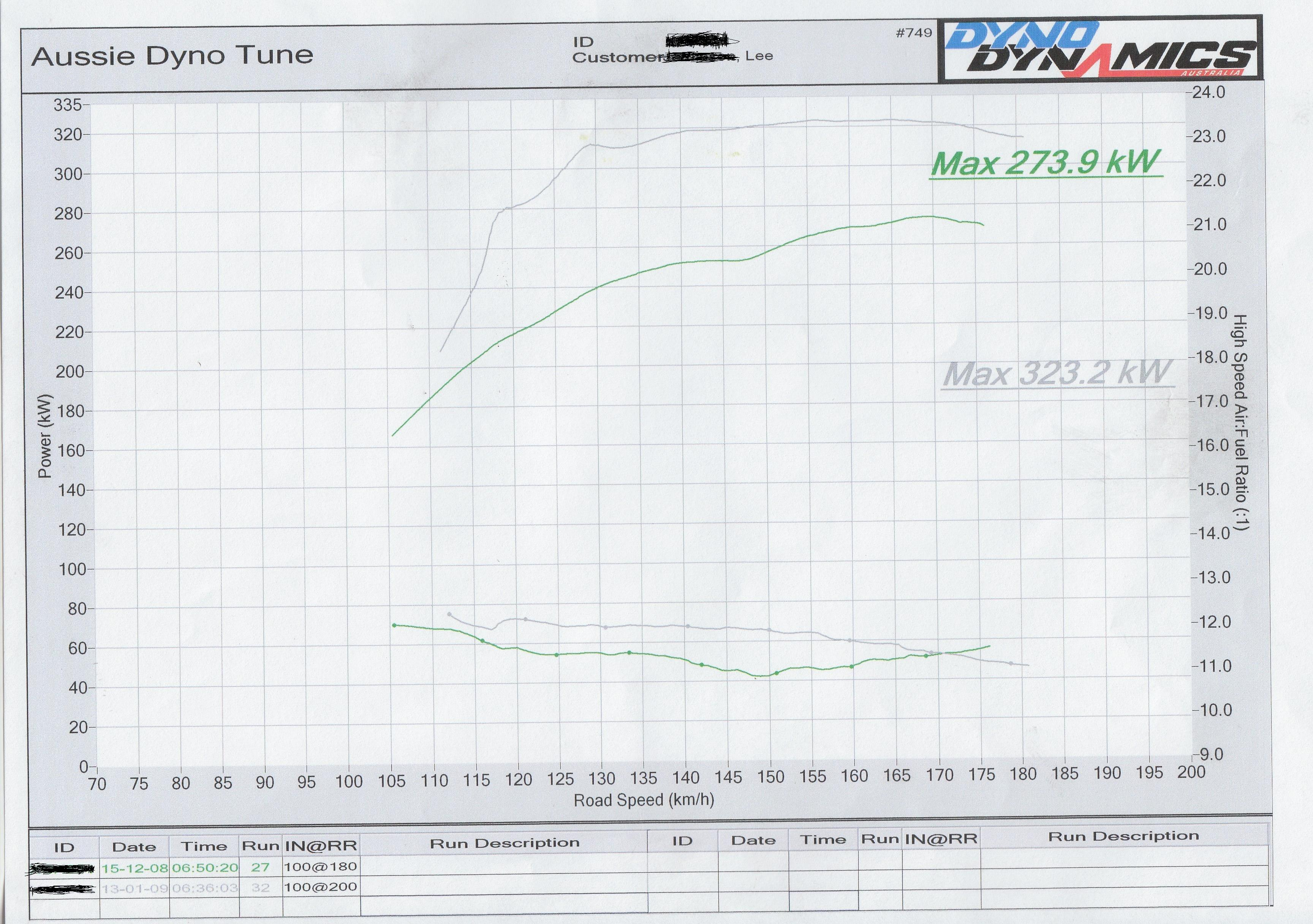Rb25 Turbo Upgrade All Dyno Results