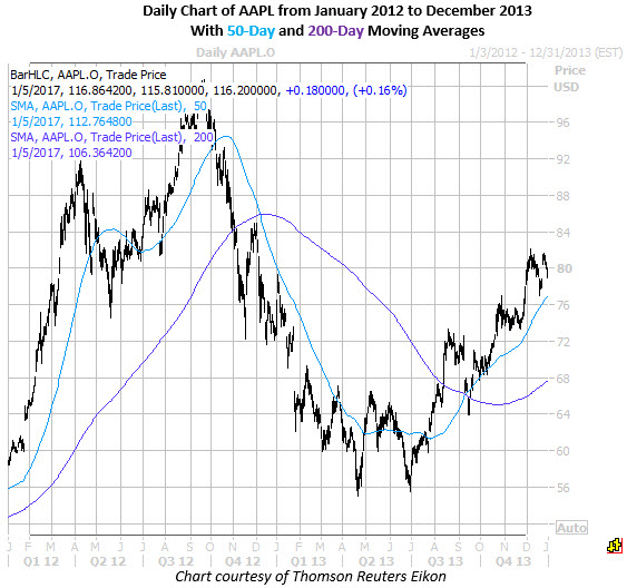 Below are some examples of stocks that have experienced either  golden cross or death between dec and jan courtesy schaeffer   senior also crosses as technical indicators rh schaeffersresearch