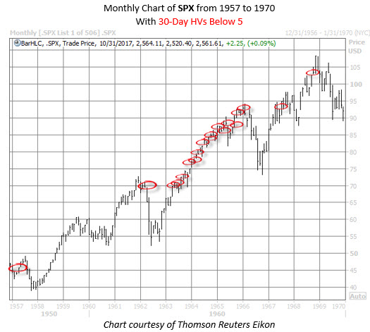 Spx to also the    just did this for first time in almost years rh schaeffersresearch