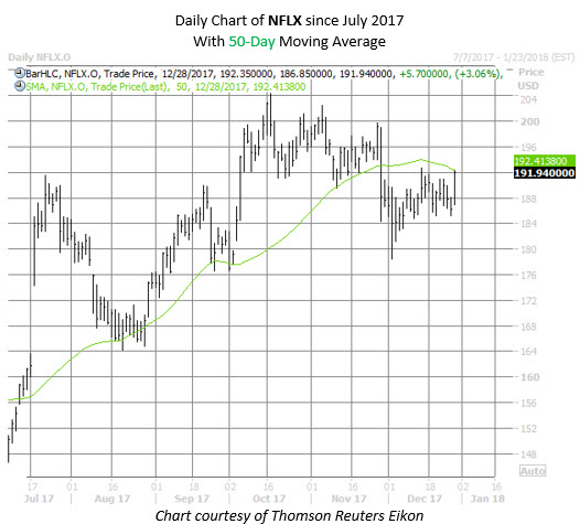 Nxpi Stock Quote: Pretty Nflx Stock Quote Images Gallery