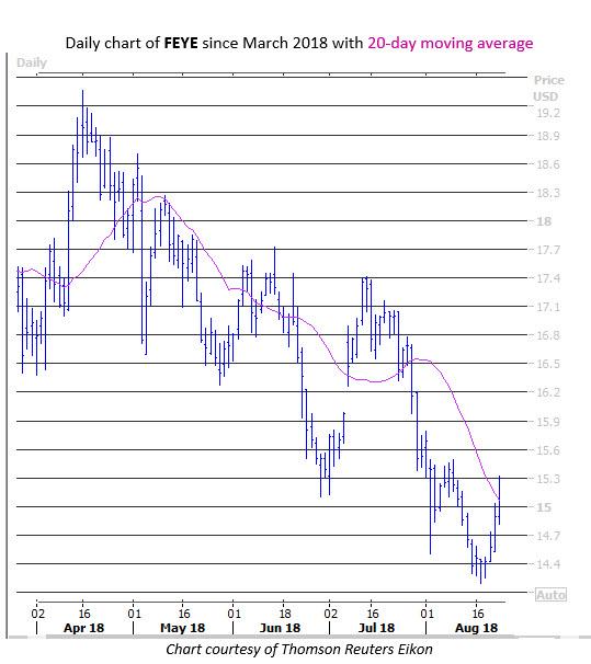 2 Stocks Seeing Bullish Options Trading Today