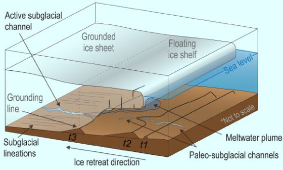 This schematic depicts a subglacial Antarctic river and overlying ice sheet; black lines t1, t2 and t3 show where the ice sheet was grounded to the seafloor during pauses in ice retreat; the authors used such lines from precise maps of the Ross Sea floor to study how liquid water influenced the ice sheet during a period of its retreat starting about 15,000 years ago. Image credit: L. Prothro, Rice University.