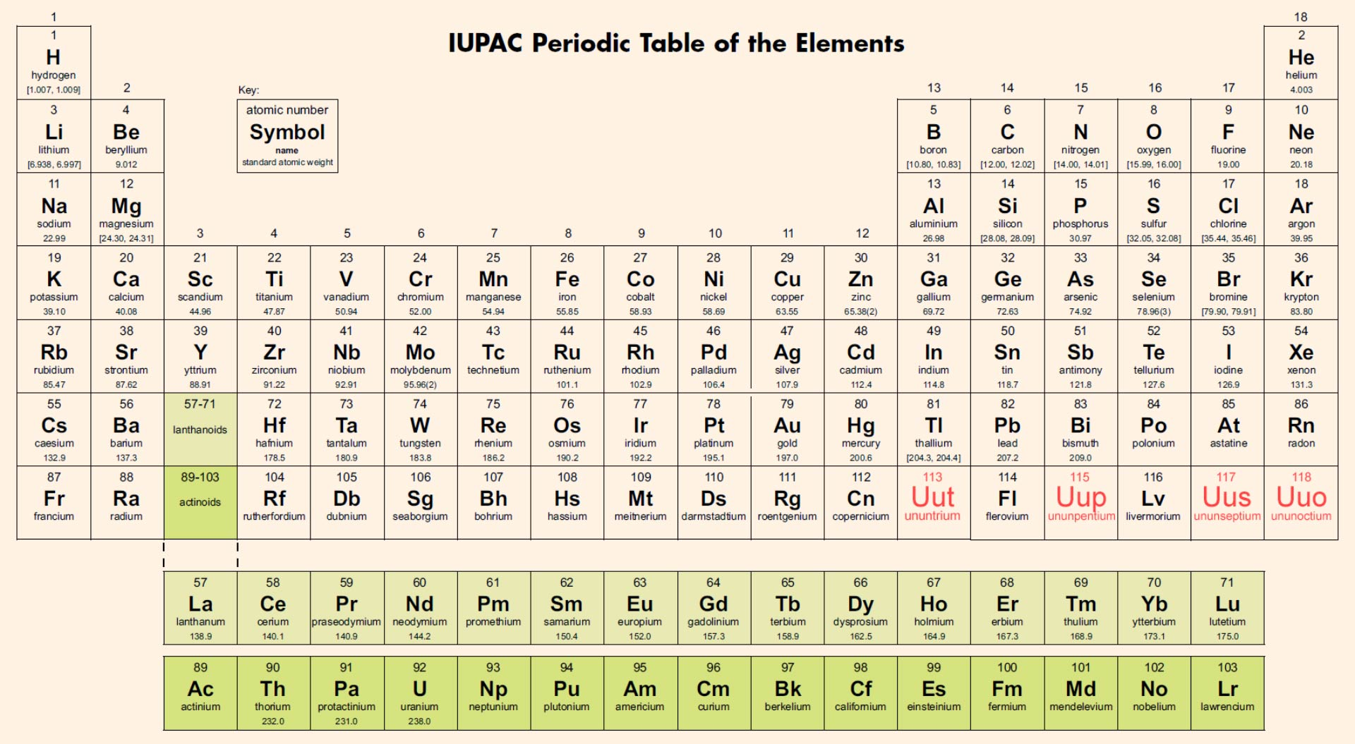 diagram of modern periodic table sub wiring diagrams tables 7th period is finally complete iupac