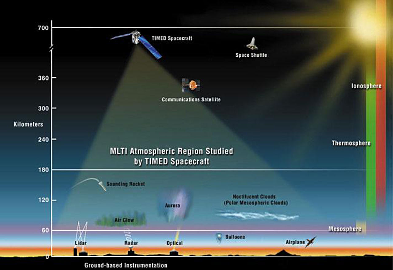 earth s atmosphere layers diagram gravity hot water system wiring nasas timed satellite finds atomic hydrogen in
