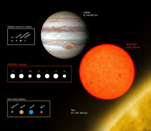 small resolution of this diagram compares the sizes of trappist 1 planets with solar system bodies image
