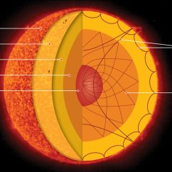 S Sun Layers Diagram 240sx Wiring Suns Core Rotates Nearly 4 Times Faster Than Its Surface