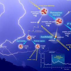 Diagram Of Lightning Strike The Human Brain In Photographs And Diagrams Strikes Produce Antimatter Particles Earths