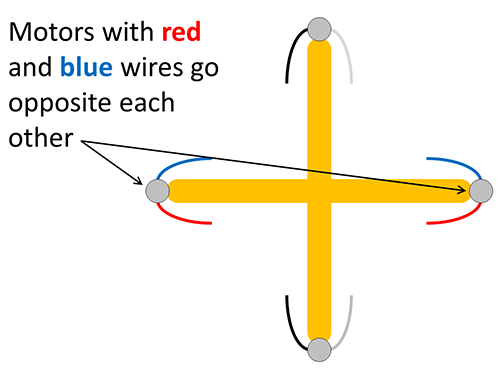 Motors with red and blue wires placed opposite each other on the frame