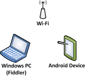 Android device and Windows PC on same network