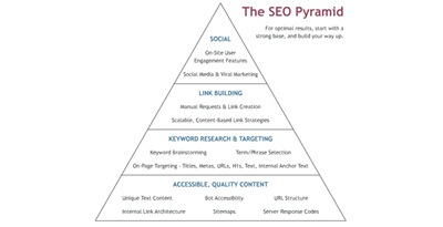 The Ultimate List of Basic SEO Resources for a Kick-Ass