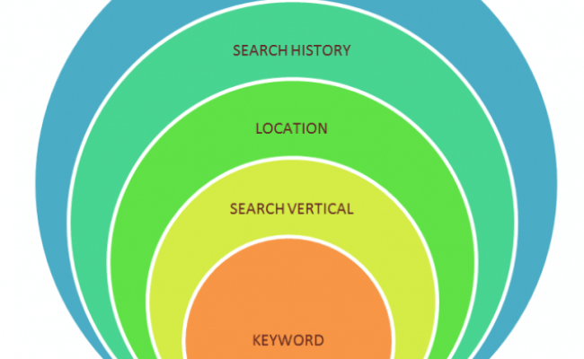 The Evolution Of Searcher Intent Markers A New Way To