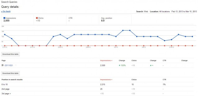 The SEO Professional's Guide to Google Webmaster Tools