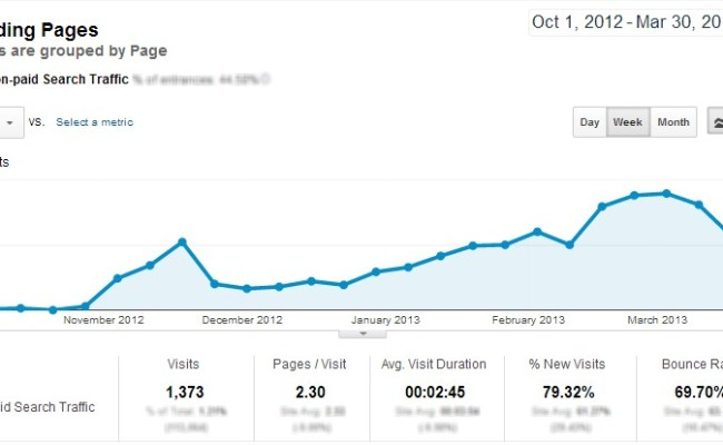 Video Seo Success In 30 Minutes Or Less A Case Study
