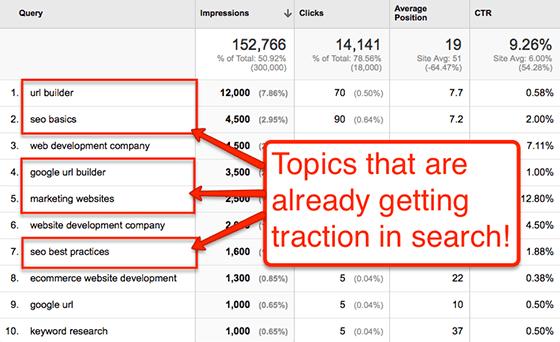 Google Analytics Data to Help You Find Blog Post Ideas | SEJ