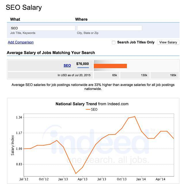 Why You Might Never Want to Hire an In-House SEO | SEJ