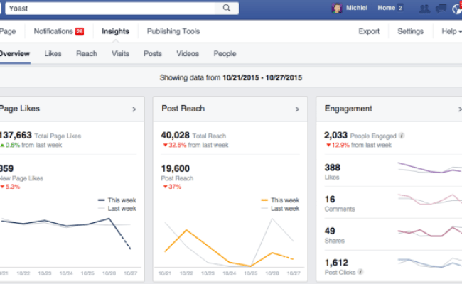 Facebook Page Insights Explained Search Engine Journal