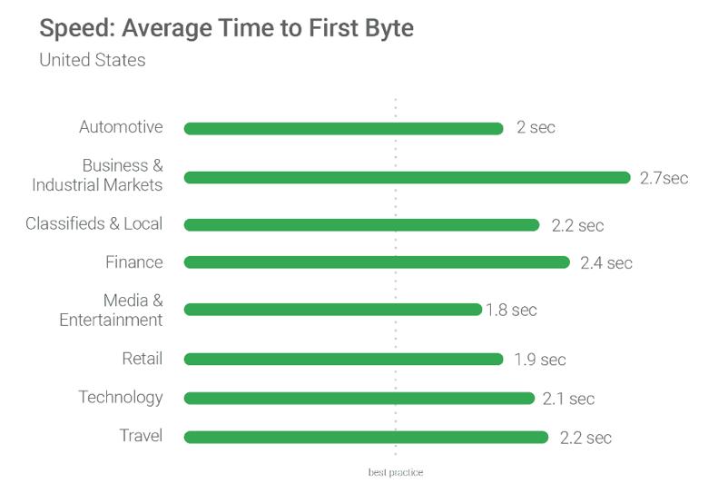 第一個字節的平均時間