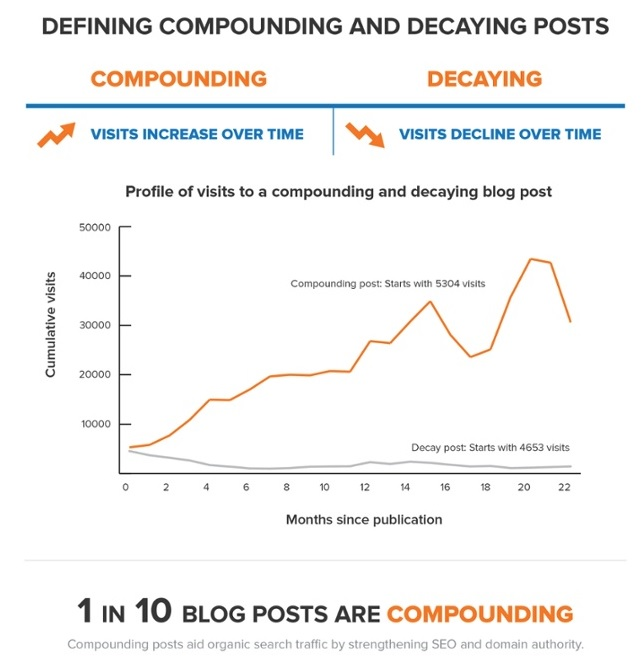Defining compounding and decaying posts