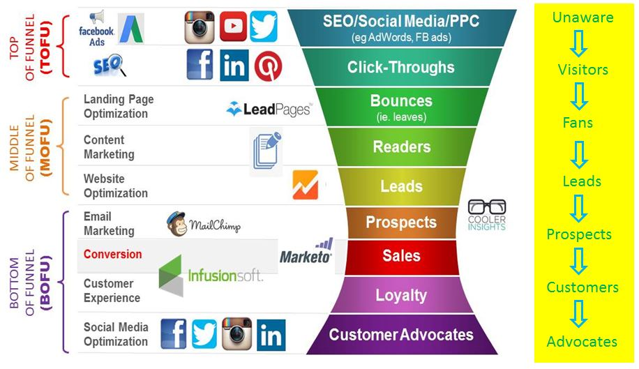 Buyers-Journey-and-Digital-Marketing-Funnel - kesalahan seo