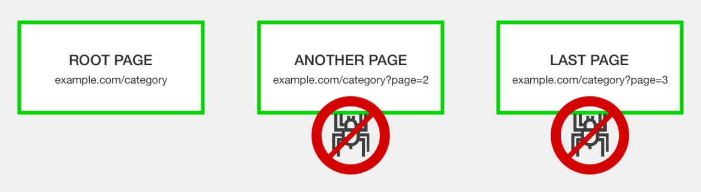 block crawlers from pagination URLs