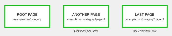 no index paginated URLs