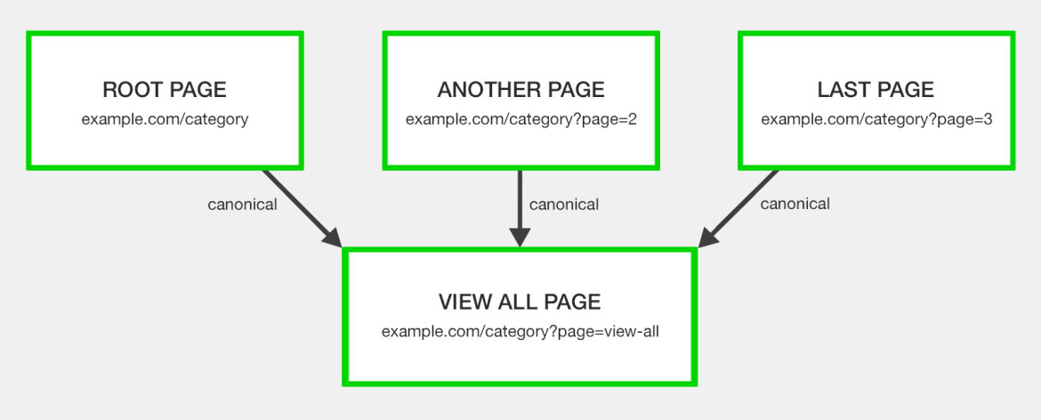 canonical to view all page