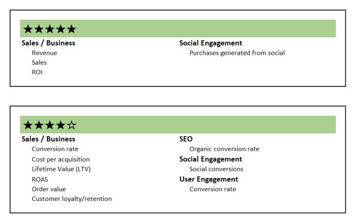 b2c content KPIs
