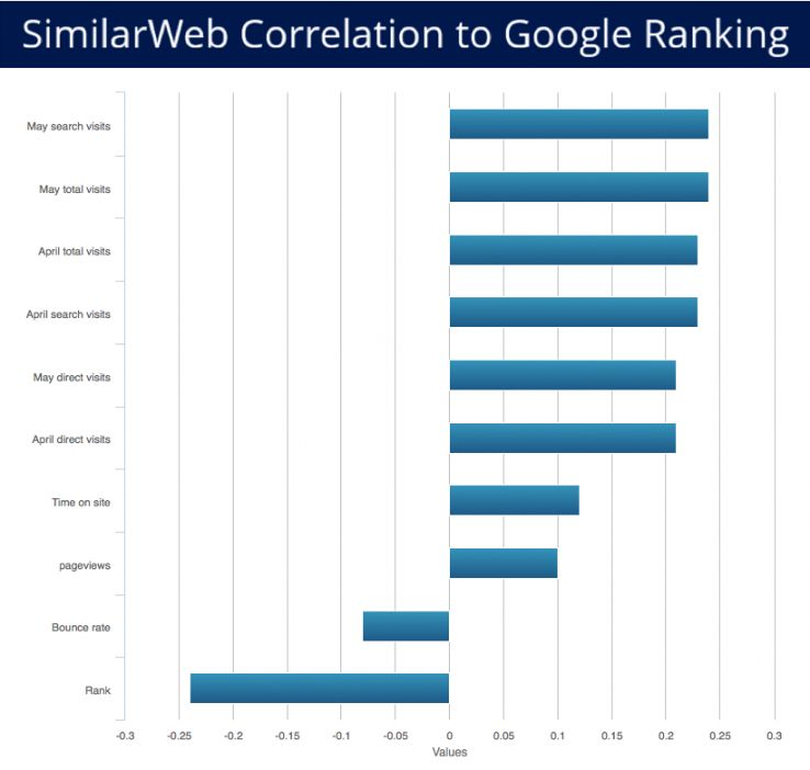 correlation to Google ranking