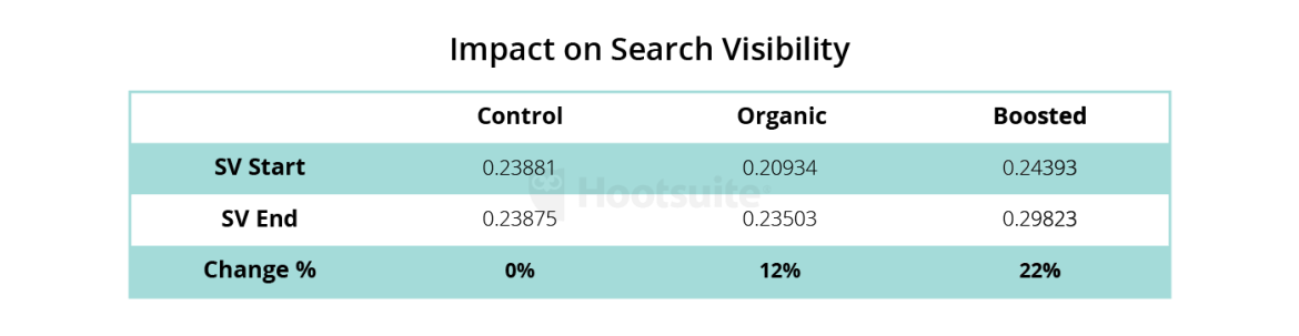 impact on search visibility