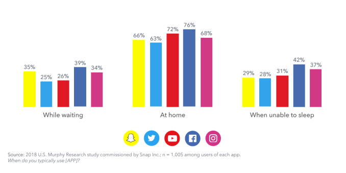 Snapchat Study Finds it Has the Happiest Social Media Users