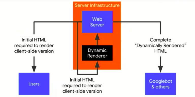 Dynamic rendering