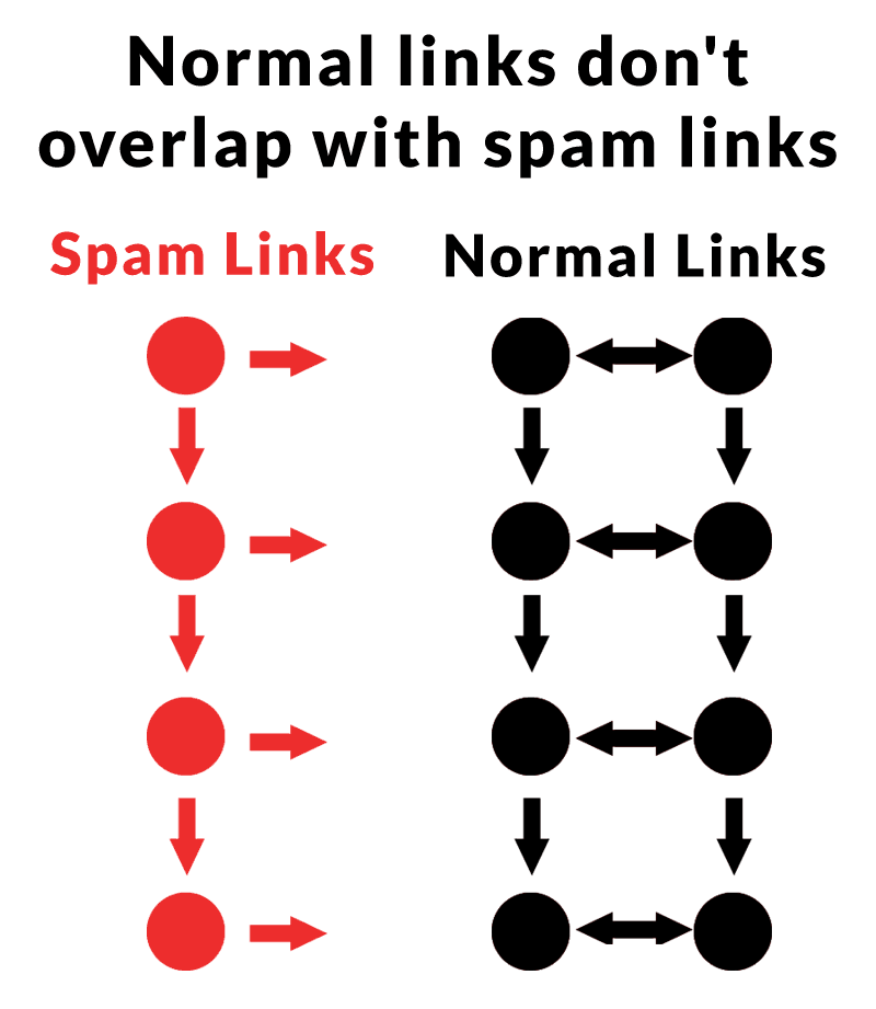 Diagram example showing how spam links tend to form communities outside of the link communities of normal pages.