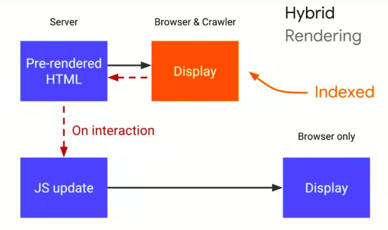 Hybrid rendering