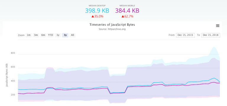 HTTP Archive graph showing increase in JavaScript bytes across the web