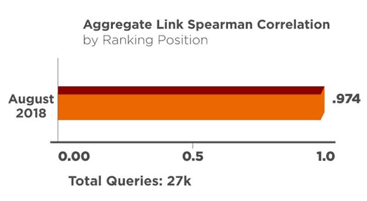 Graph of backlink influence by ranking position