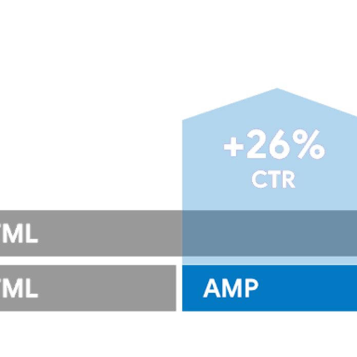 Google Serves 11X More AMPHTML Ads Compared to Last Year