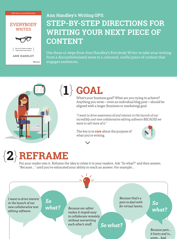 steps to write a useful content