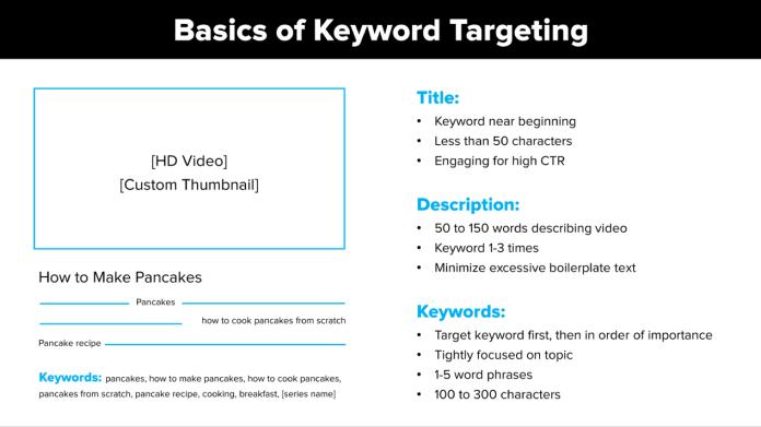 Basics of Keyword Targeting