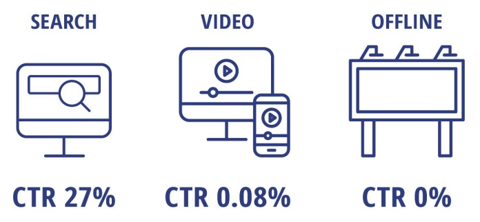 Example SEM ads have 27 percent CTR. Video ads have 0.08 percent CTR. Outdoor billboard has zero CTR.