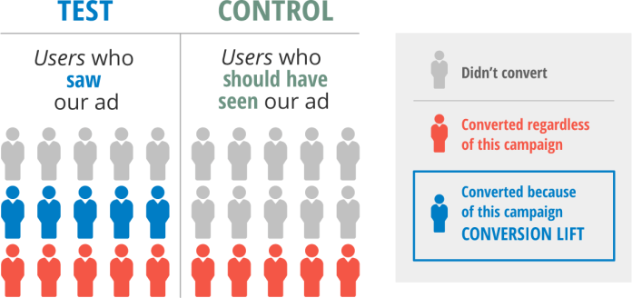 Is Conversion Lift the Future of Attribution?
