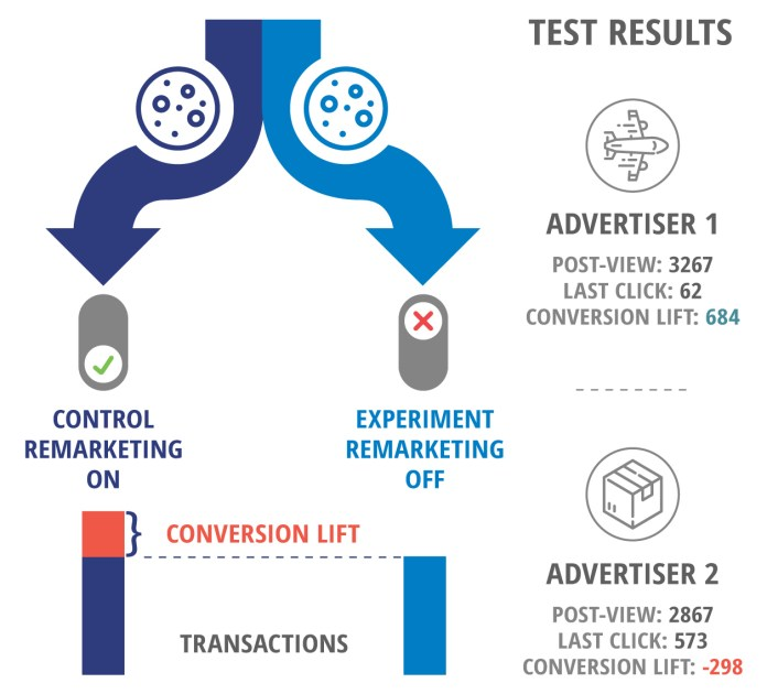 Conversion lift experiment for remarketing campaigns: the control list (User Bucket range) is set as negative audience. Then you observe differences in conversions between these two segments. Advertiser 1 had 684 conversions, while the advertiser 2 had negative lift of -298 conversions.