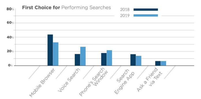 Voice Search is Less Popular in 2019, According to New Study