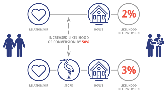 People in relationship who find a house, have 2 percent chance of having a baby soon. However, if thee are storks in the neighborhood, the probability increases to 3 percent. We conclude that storks increase the chance of pregnancy by 50 percent.