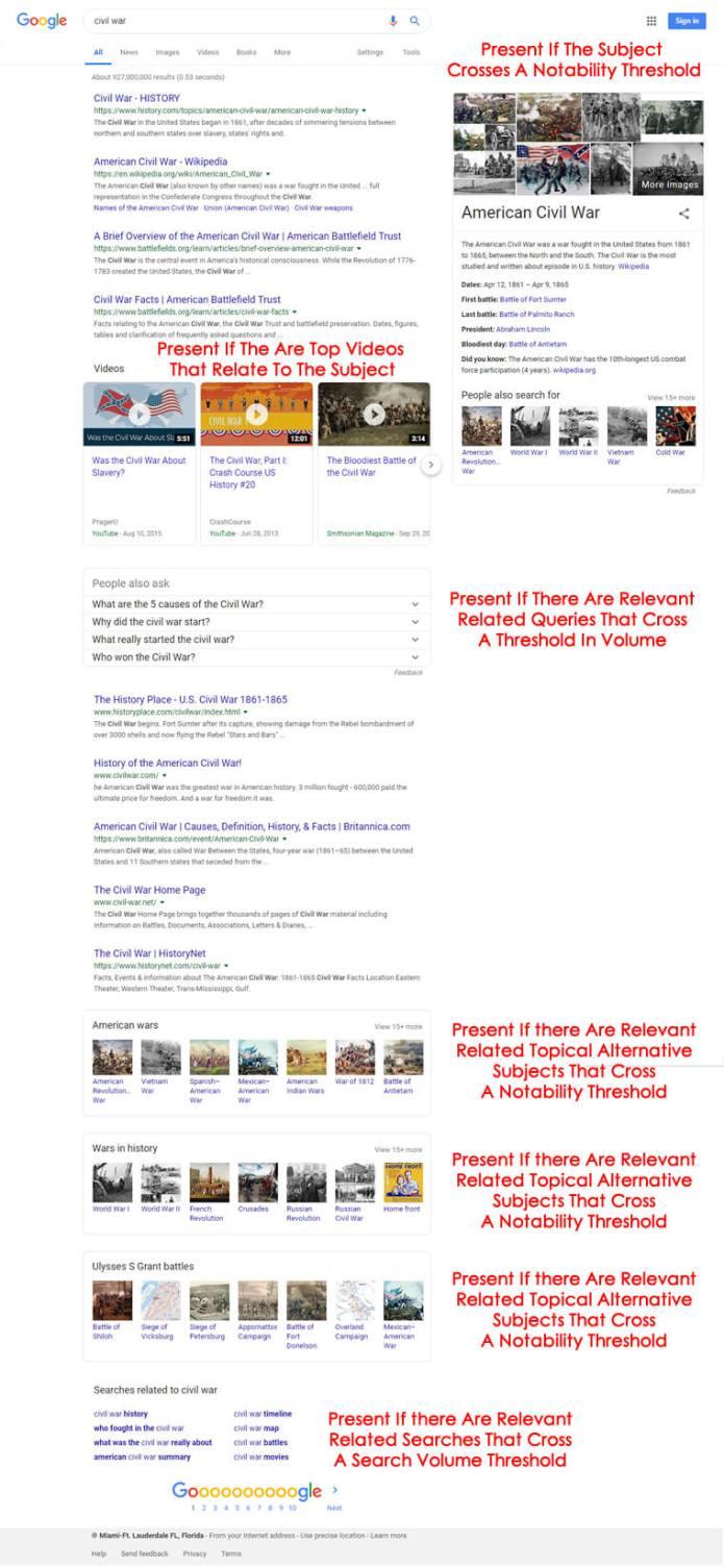 Full Google SERP For Civil War