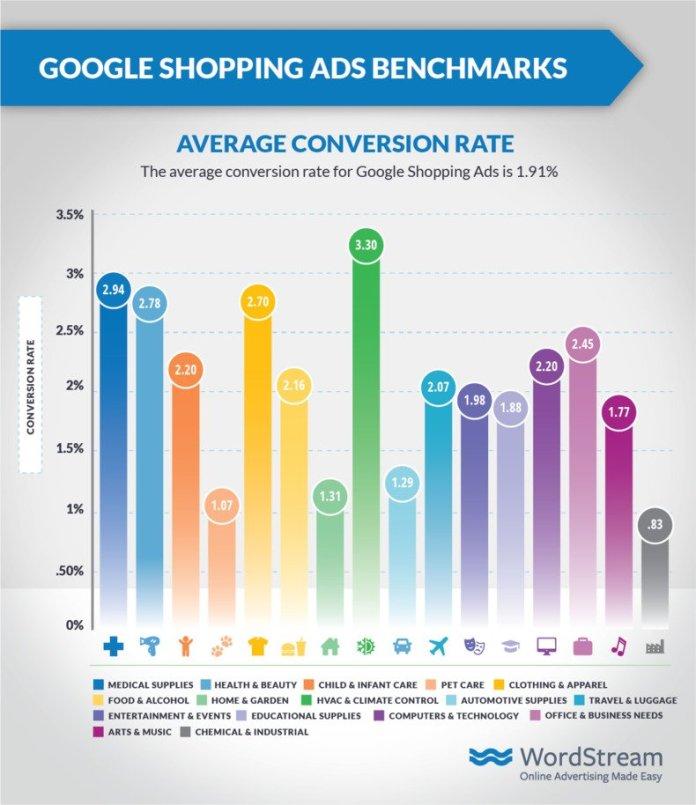 google-shopping-ads-average-cvr