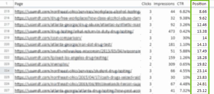 sort URLs by position