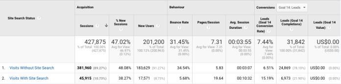 google analytics site search usage report