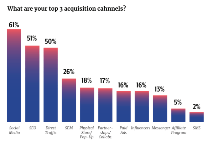 51% of D2C Brands Say SEO is a Top Acquisition Channel