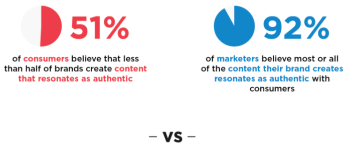 5 Trends to Knowin SEO & Content Marketing