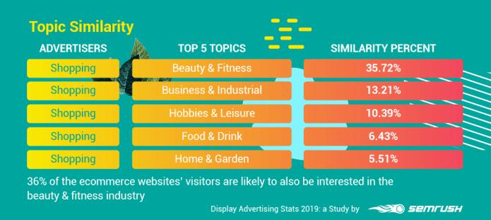 Display Advertising Stats: SEMrush Study Reveals Top GDN Trends
